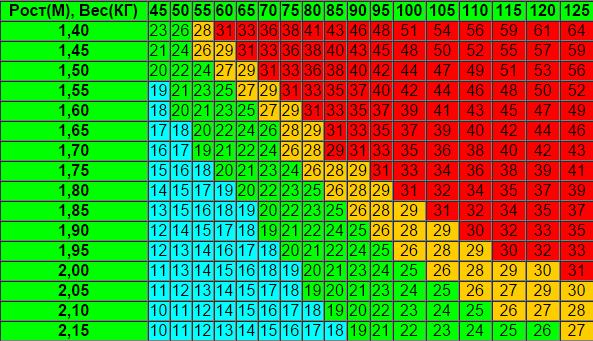 связи индекс массы тела калькулятор по возрасту принято называть